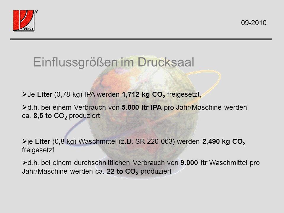 Einflussgrößen im Drucksaal Je Liter (0,78 kg) IPA werden 1,712 kg CO 2 freigesetzt, d.h. bei einem Verbrauch von 5.000 ltr IPA pro Jahr/Maschine werd