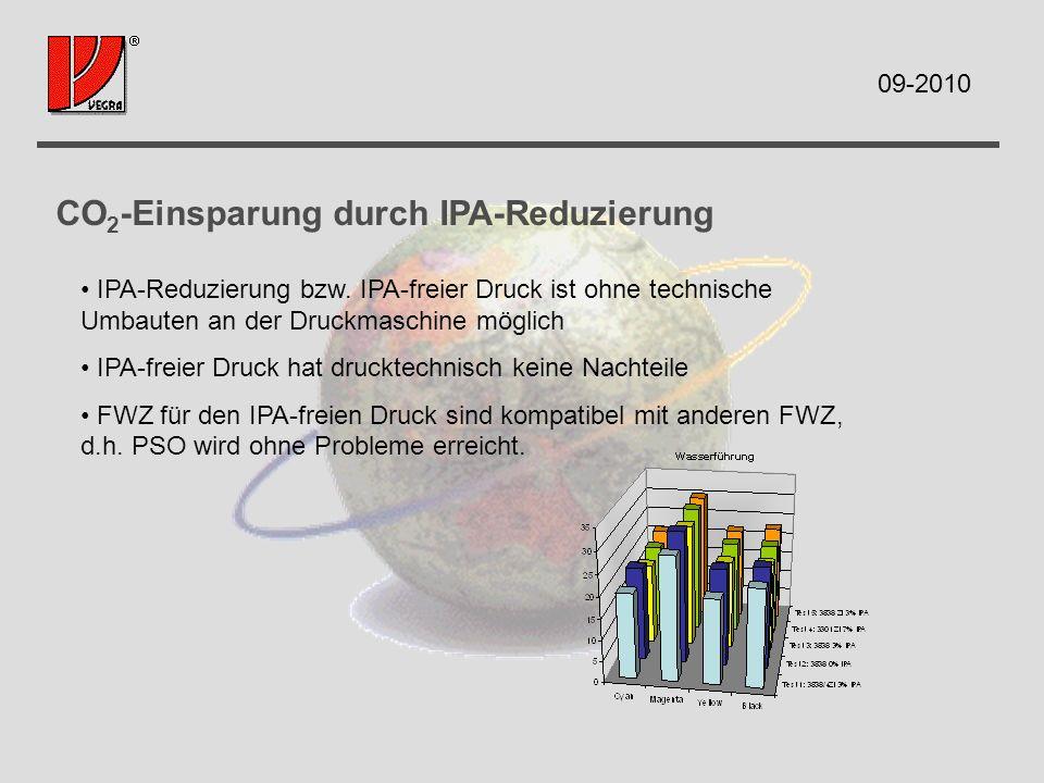 CO 2 -Einsparung durch IPA-Reduzierung IPA-Reduzierung bzw. IPA-freier Druck ist ohne technische Umbauten an der Druckmaschine möglich IPA-freier Druc