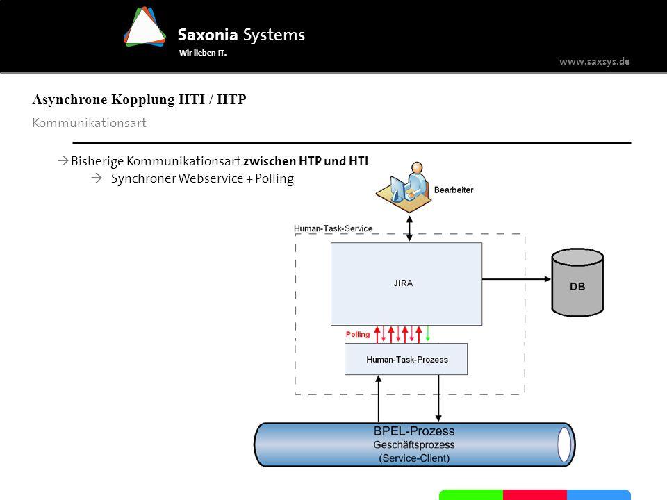 www.saxsys.de Saxonia Systems Wir lieben IT. Kommunikationsart Asynchrone Kopplung HTI / HTP Bisherige Kommunikationsart zwischen HTP und HTI Synchron