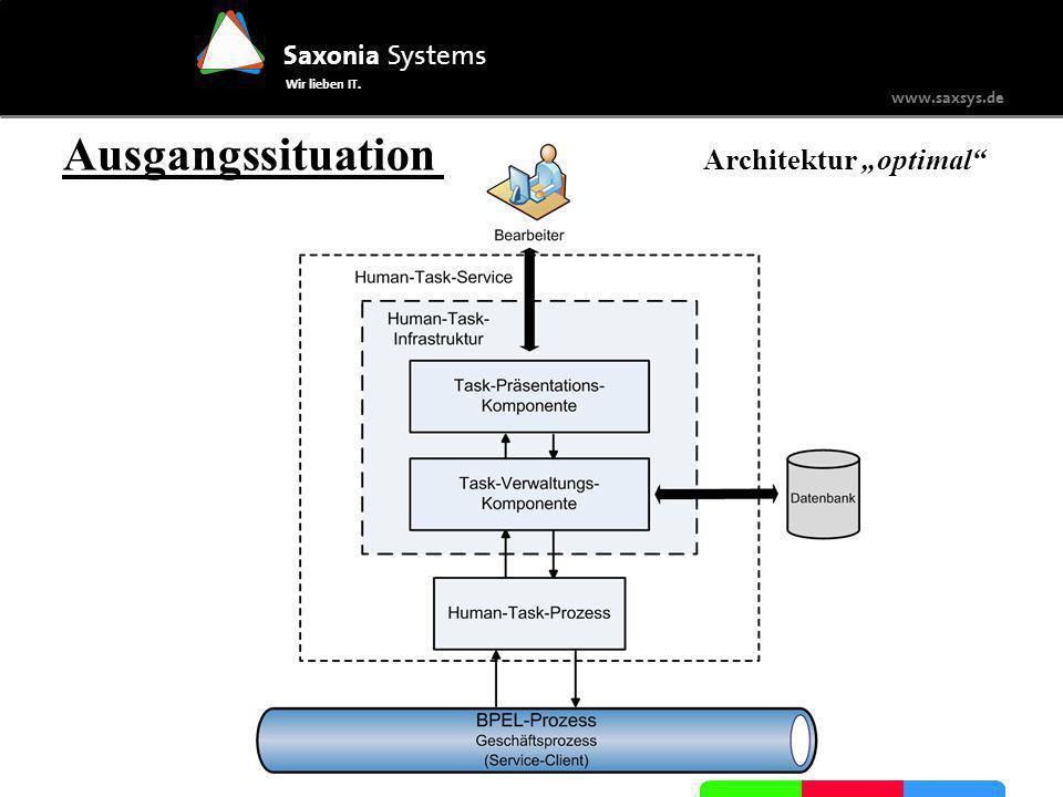 Saxonia Systems Wir lieben IT. www.saxsys.de Ausgangssituation Architektur rational JIRA