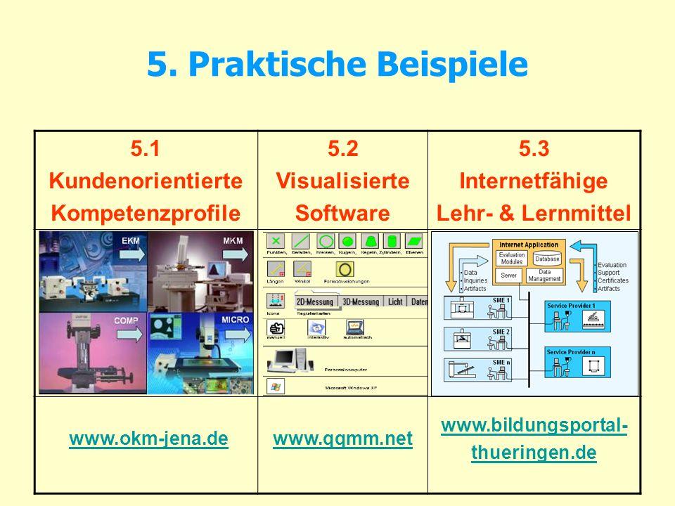 5. Praktische Beispiele 5.1 Kundenorientierte Kompetenzprofile 5.2 Visualisierte Software 5.3 Internetfähige Lehr- & Lernmittel www.okm-jena.de www.qq
