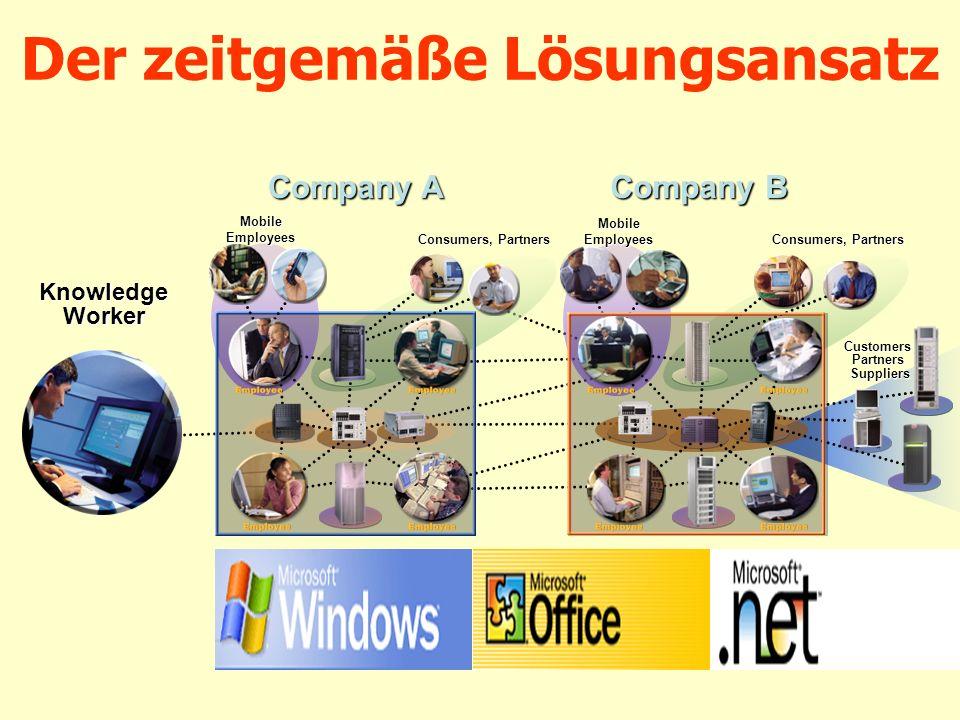 Der zeitgemäße Lösungsansatz Knowledge Worker Company A Consumers, Partners MobileEmployees Company B Customers Partners Suppliers Consumers, Partners