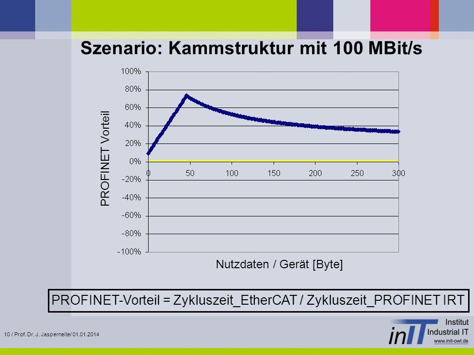 10 / Prof. Dr. J. Jasperneite/ 01.01.2014 Szenario: Kammstruktur mit 100 MBit/s PROFINET Vorteil PROFINET-Vorteil = Zykluszeit_EtherCAT / Zykluszeit_P