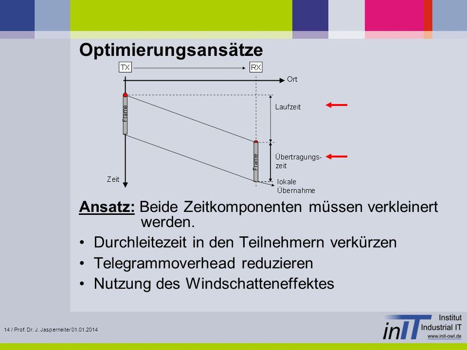 14 / Prof. Dr. J. Jasperneite/ 01.01.2014 Optimierungsansätze Ansatz: Beide Zeitkomponenten müssen verkleinert werden. Durchleitezeit in den Teilnehme