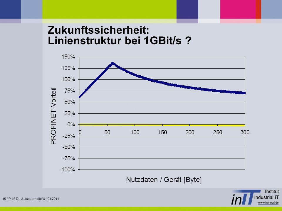 15 / Prof. Dr. J. Jasperneite/ 01.01.2014 Zukunftssicherheit: Linienstruktur bei 1GBit/s ? PROFINET-Vorteil Nutzdaten / Gerät [Byte]