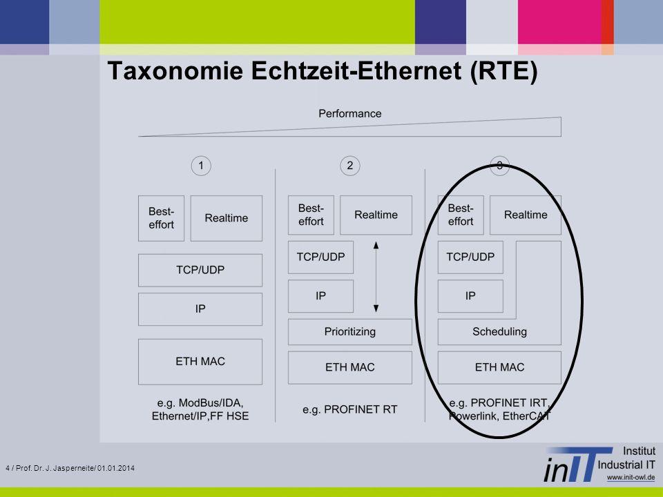 4 / Prof. Dr. J. Jasperneite/ 01.01.2014 Taxonomie Echtzeit-Ethernet (RTE)