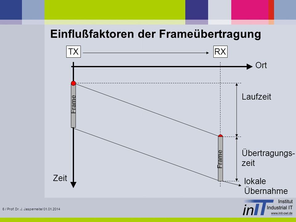 6 / Prof. Dr. J. Jasperneite/ 01.01.2014 Einflußfaktoren der Frameübertragung Ort Zeit TXRX lokale Übernahme Laufzeit Übertragungs- zeit Frame
