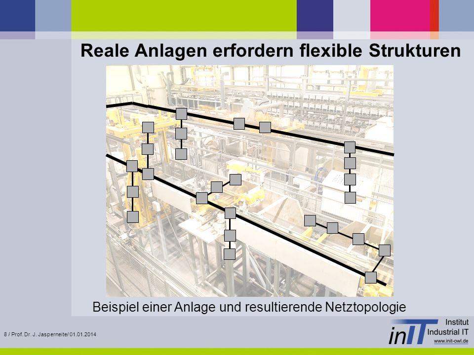 8 / Prof. Dr. J. Jasperneite/ 01.01.2014 Reale Anlagen erfordern flexible Strukturen Beispiel einer Anlage und resultierende Netztopologie