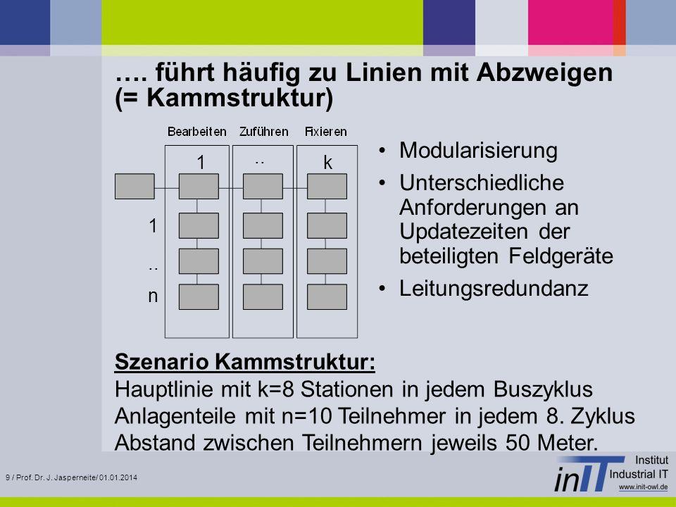 9 / Prof. Dr. J. Jasperneite/ 01.01.2014 …. führt häufig zu Linien mit Abzweigen (= Kammstruktur) Modularisierung Unterschiedliche Anforderungen an Up