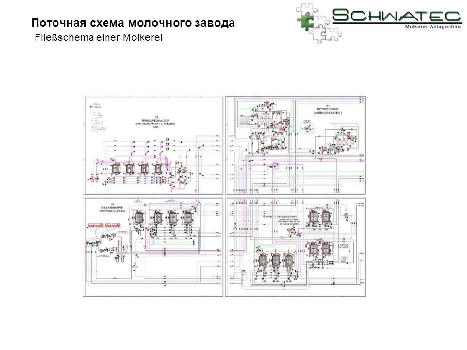 Поточная схема молочного завода Fließschema einer Molkerei