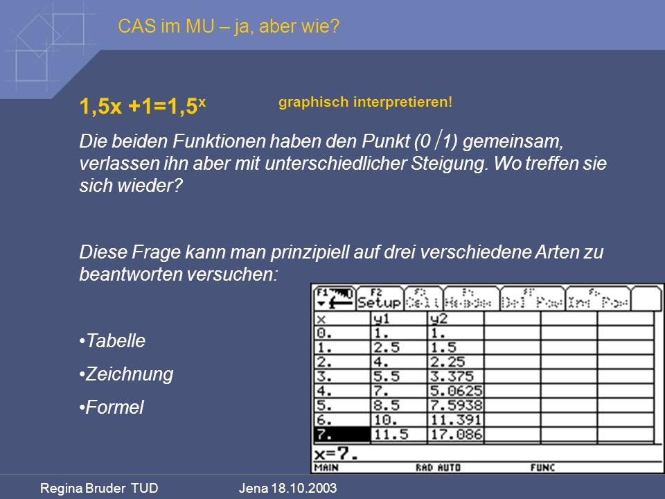 Regina Bruder TUD Jena 18.10.2003 1,5x +1=1,5 x graphisch interpretieren! Die beiden Funktionen haben den Punkt (0 1) gemeinsam, verlassen ihn aber mi