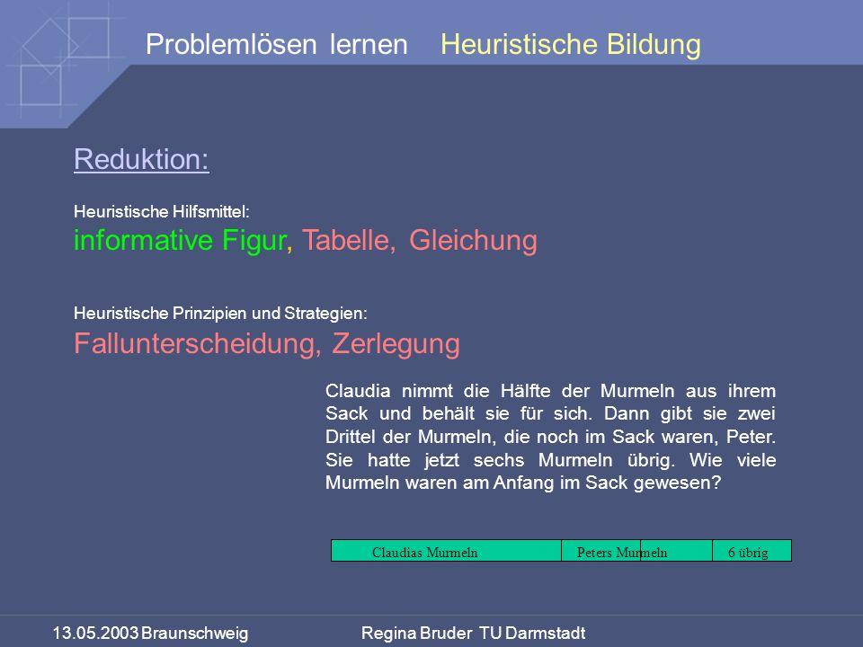 13.05.2003 Braunschweig Regina Bruder TU Darmstadt Problemlösen lernen Reduktion: Heuristische Hilfsmittel: informative Figur, Tabelle, Gleichung Heur