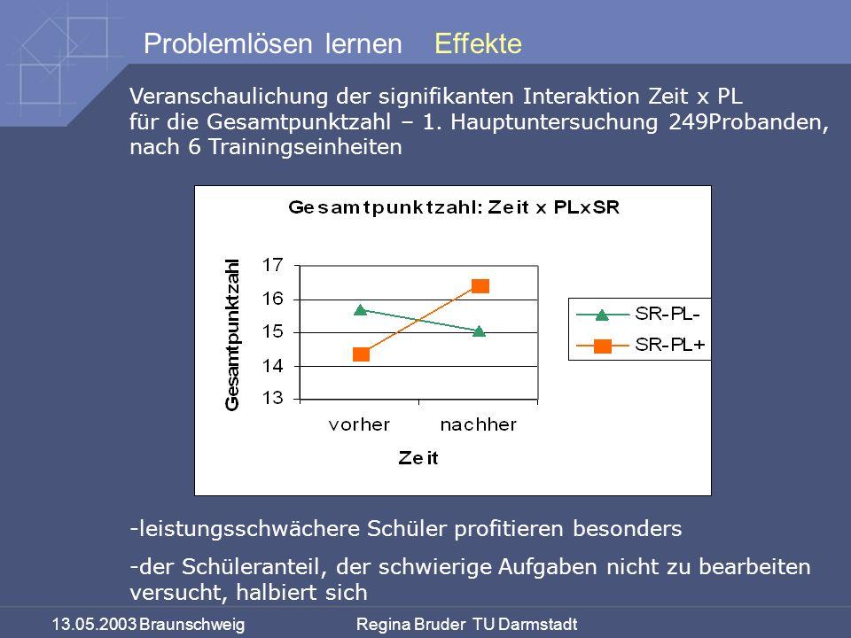 13.05.2003 Braunschweig Regina Bruder TU Darmstadt Problemlösen lernen Veranschaulichung der signifikanten Interaktion Zeit x PL für die Gesamtpunktzahl – 1.