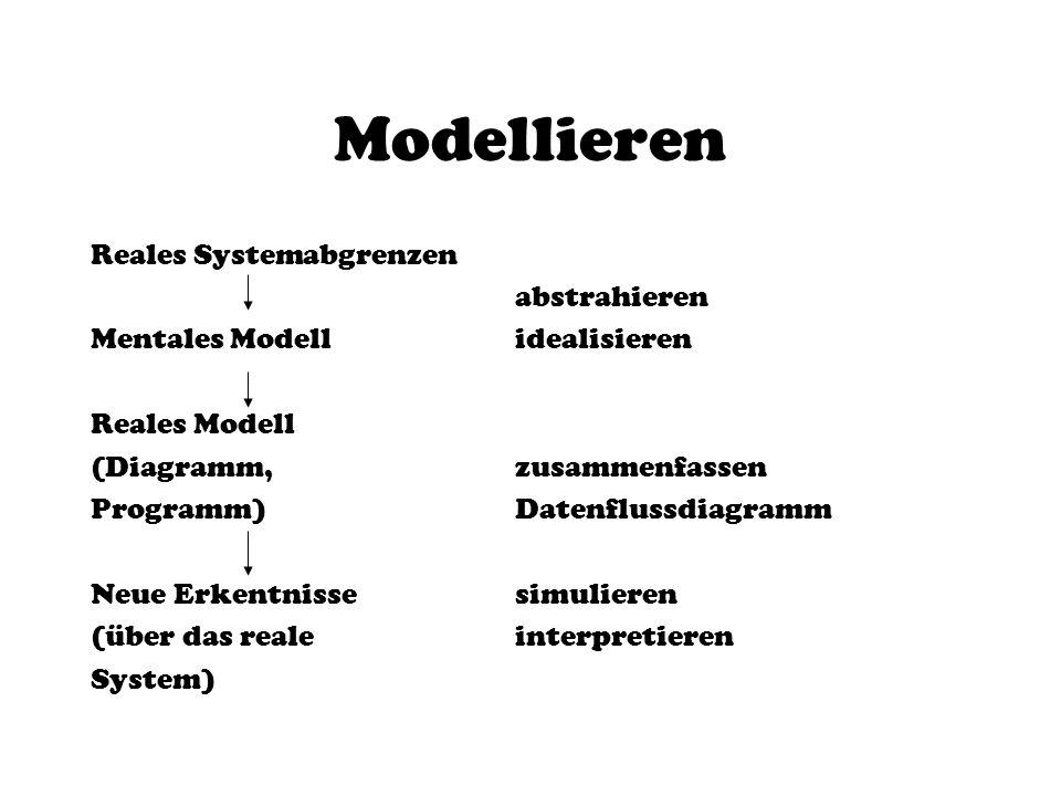Modellieren Reales Systemabgrenzen abstrahieren Mentales Modellidealisieren Reales Modell (Diagramm, zusammenfassen Programm)Datenflussdiagramm Neue E