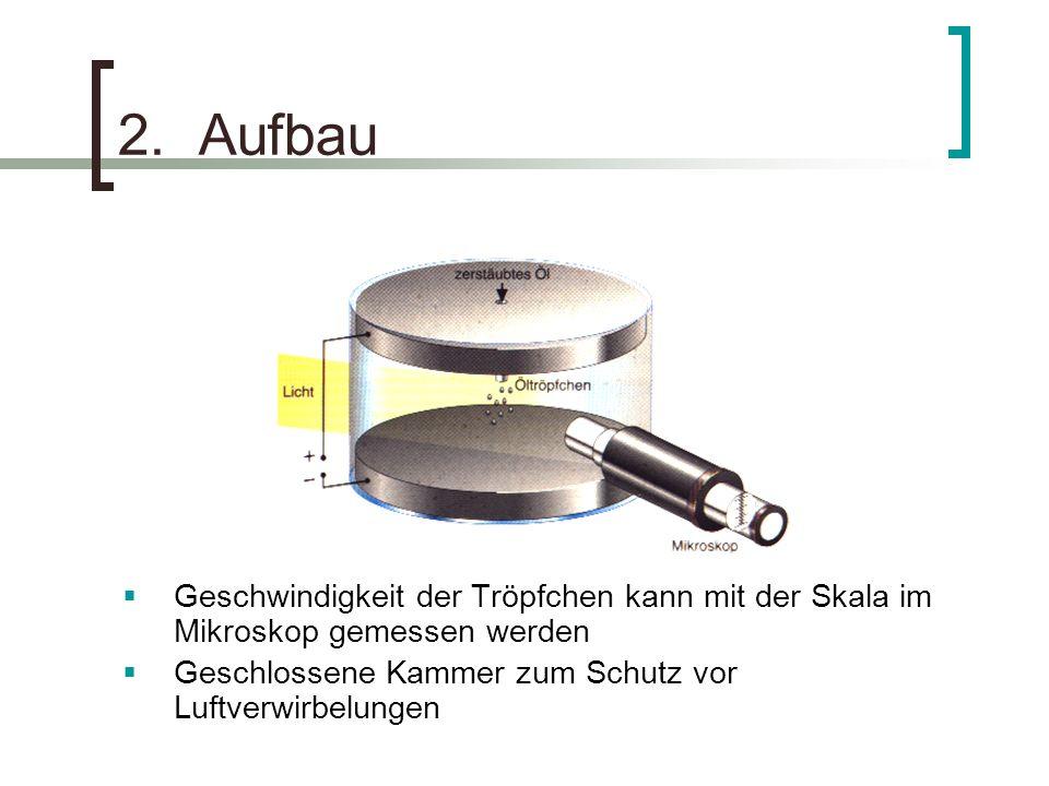 2. Aufbau Geschwindigkeit der Tröpfchen kann mit der Skala im Mikroskop gemessen werden Geschlossene Kammer zum Schutz vor Luftverwirbelungen