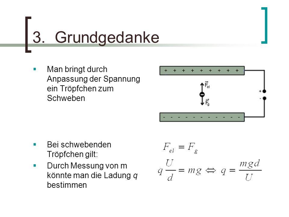 3. Grundgedanke Man bringt durch Anpassung der Spannung ein Tröpfchen zum Schweben Bei schwebenden Tröpfchen gilt: Durch Messung von m könnte man die