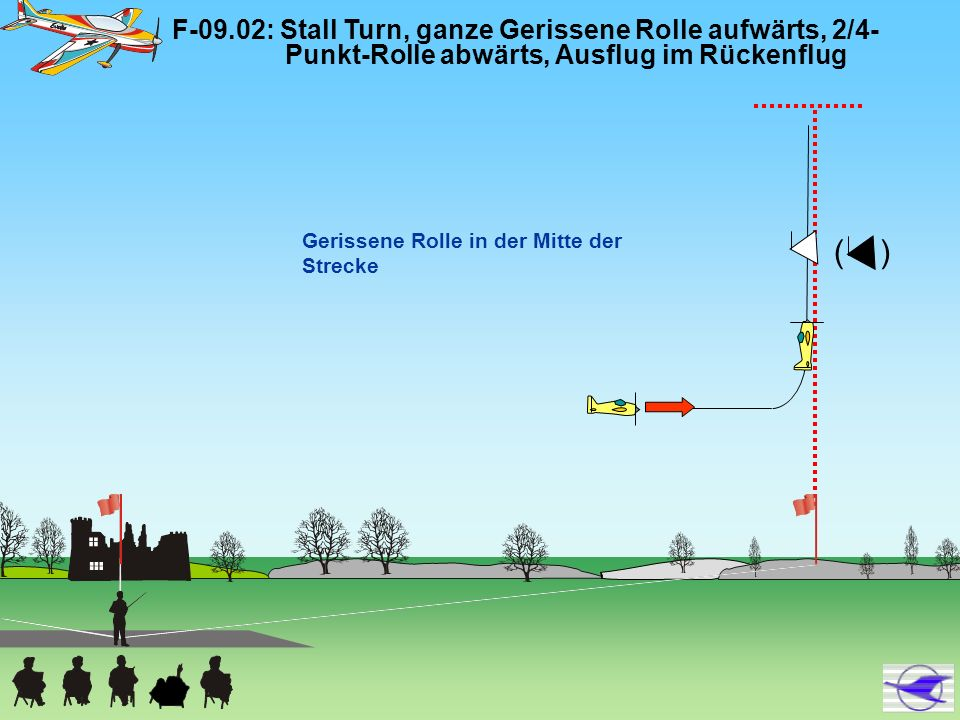 F-09.11: Dreiecklooping, zwei Halbe Rollen und Ganze Rolle, Ausflug im Rückenflug 90° Rollen in der Mitte der Strecken 1/2 Rolle Ganze Rolle 1/2 Rolle Die Strecke zwischen den Halben Rollen ist so lang wie die Strecke, die das Modell während einer Halben Rolle zurücklegt.