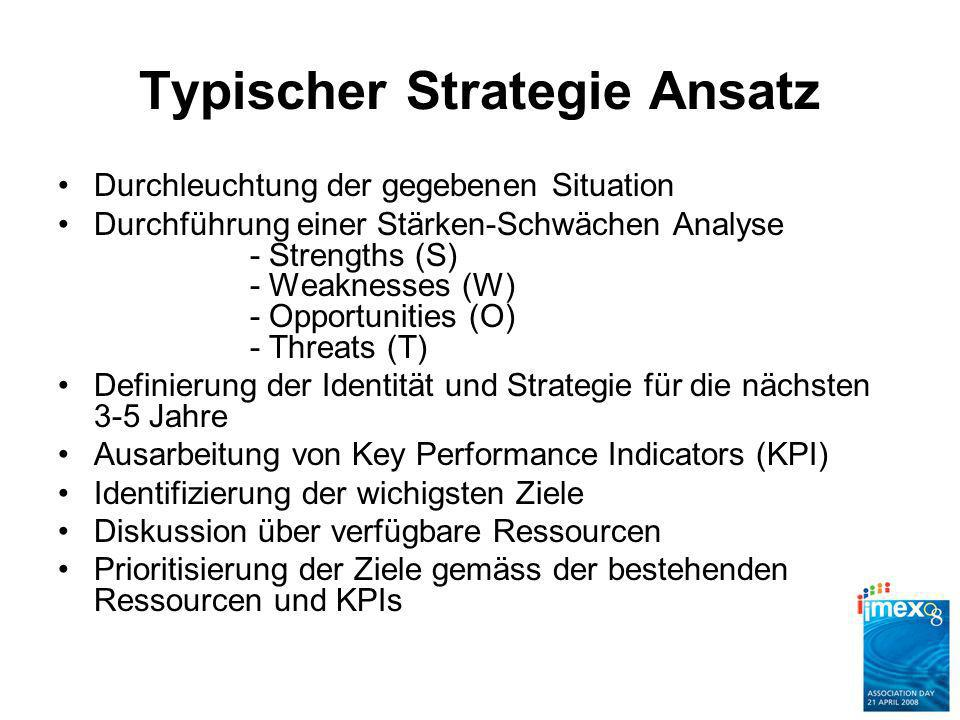 Typischer Strategie Ansatz Durchleuchtung der gegebenen Situation Durchführung einer Stärken-Schwächen Analyse - Strengths (S) - Weaknesses (W) - Opportunities (O) - Threats (T) Definierung der Identität und Strategie für die nächsten 3-5 Jahre Ausarbeitung von Key Performance Indicators (KPI) Identifizierung der wichigsten Ziele Diskussion über verfügbare Ressourcen Prioritisierung der Ziele gemäss der bestehenden Ressourcen und KPIs
