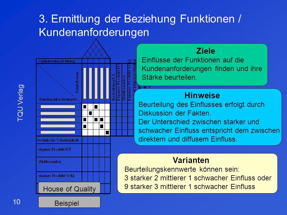 TQU Verlag 9 2. Definition der Funktionen Ziele Definition und Abgrenzung der Funktionen. Hinweise Nur zählbare oder meßbare Funktionen. Kein Mischen