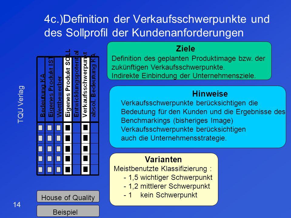 TQU Verlag 13 4b.) Eigenes Produkt IST und Wettbewerber Ziele Benchmarking auf Kundenanforderungsebene. Ermittlung der Stärken u. Schwächen des eigene