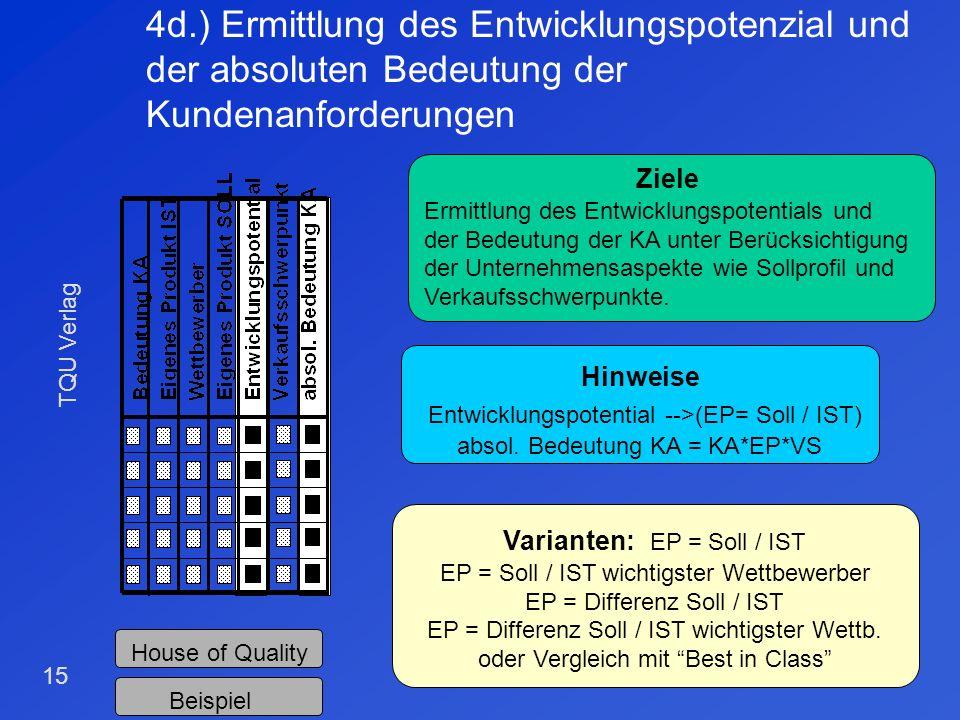 TQU Verlag 14 4c.)Definition der Verkaufsschwerpunkte und des Sollprofil der Kundenanforderungen Ziele Definition des geplanten Produktimage bzw. der