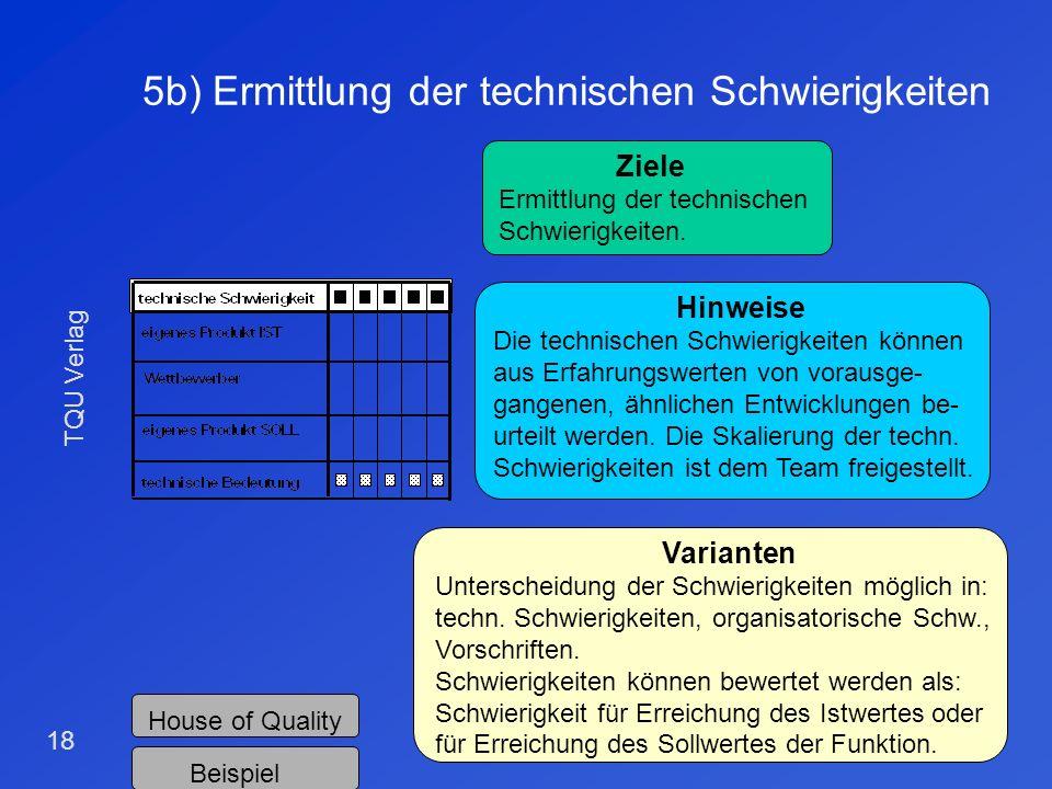 TQU Verlag 17 5a) Ermittlung der technischen Bedeutung House of Quality Ziele Berechnung der technischen Bedeutung der Funktionen. Ermittlung von Schl