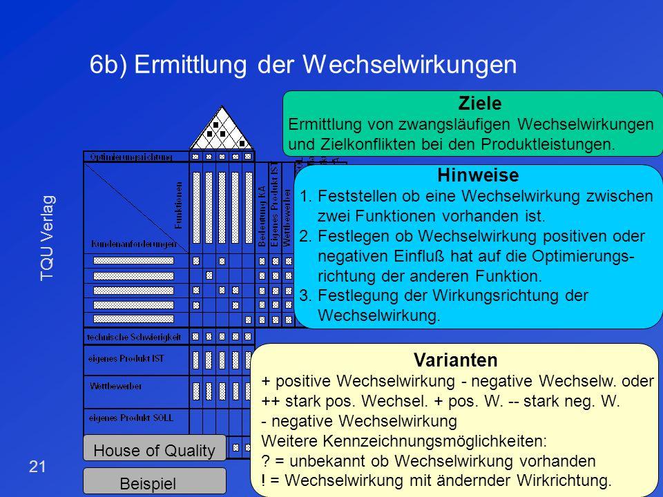 TQU Verlag 20 6a) Ermittlung der Optimierungsrichtung House of Quality Beispiel Ziele Festlegung der Optimierungsrichtung für die Funktionen Hinweise