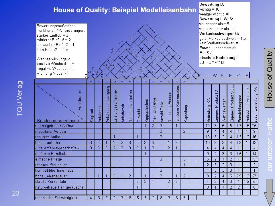TQU Verlag 22 Letzter Schritt !! *5d) Definition des Sollprofils House of Quality Beispiel Ziele Festlegung der geplanten Sollwerte für die Funktionen