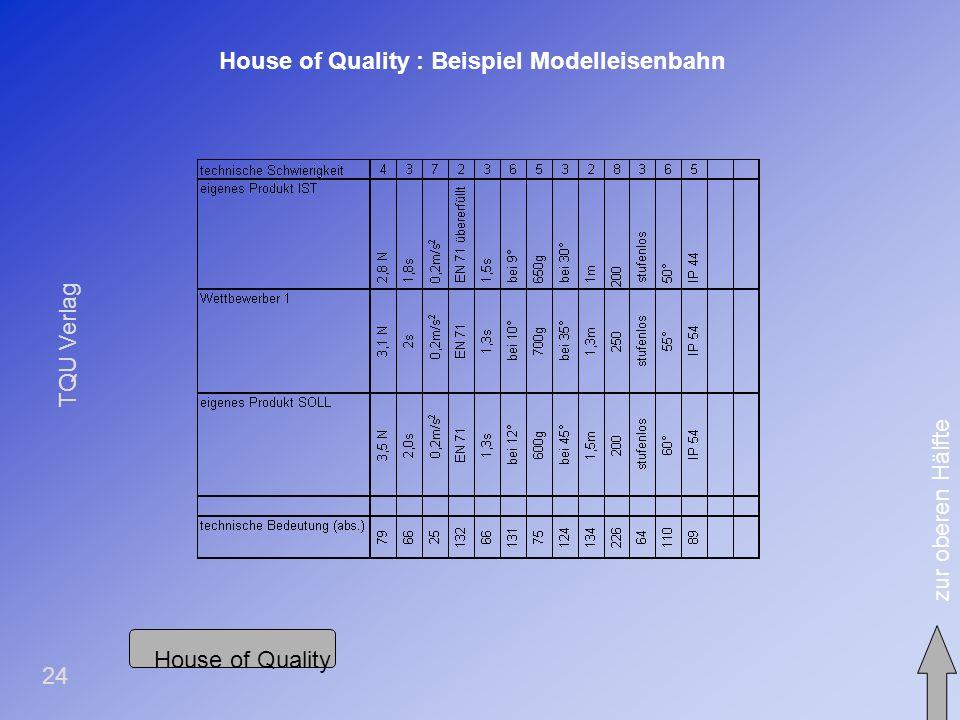 TQU Verlag 23 House of Quality: Beispiel Modelleisenbahn zur unteren Häflte House of Quality Kundenanforderungen Funktionen + > +> + < + > + < + <+< <