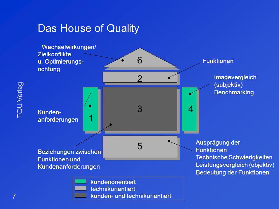 TQU Verlag 6 Definition der QFD- Rahmenbedingungen Zunächst müssen Projektrahmenbedingungen und Projektumfang festgelegt werden. Rahmenbedingungen sin