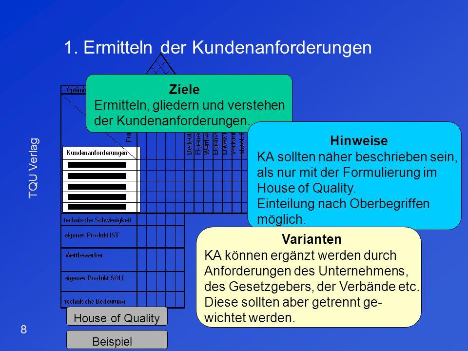 TQU Verlag 7 Das House of Quality Wechselwirkungen/ Zielkonflikte u. Optimierungs- richtung Imagevergleich (subjektiv) Benchmarking Funktionen Beziehu