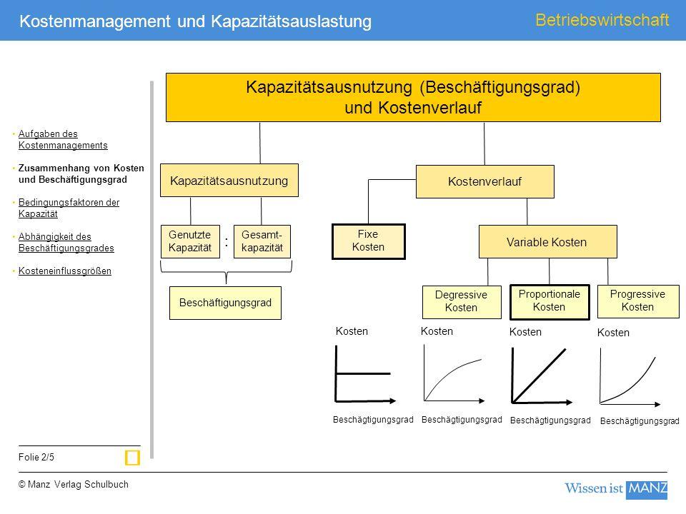 © Manz Verlag Schulbuch Betriebswirtschaft Folie 2/5 Kostenmanagement und Kapazitätsauslastung Kosten Beschägtigungsgrad Kosten Beschägtigungsgrad Kos