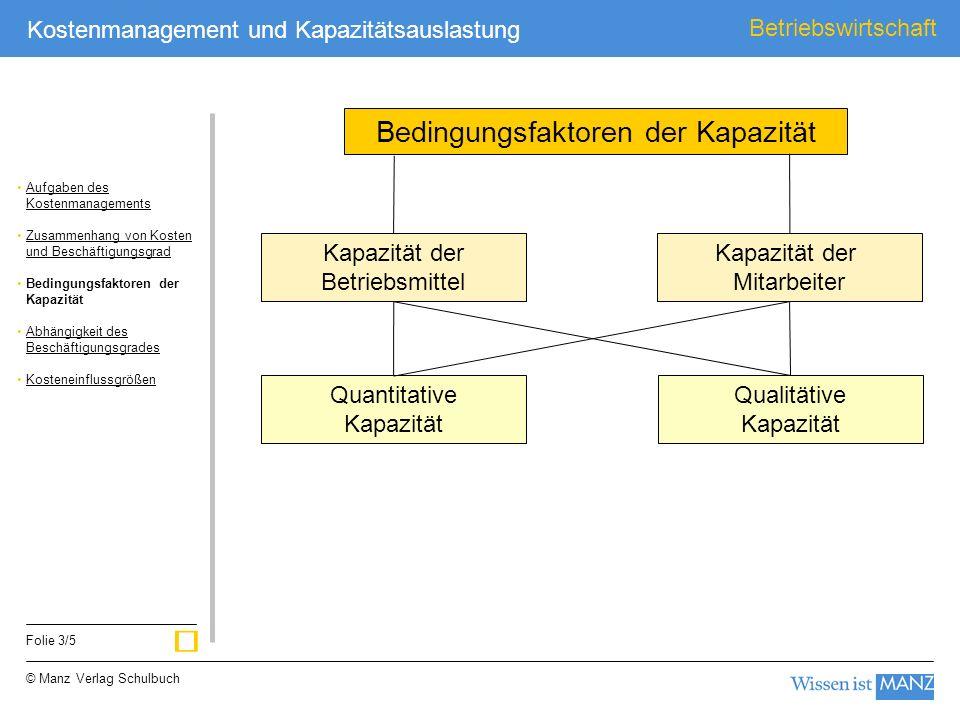 © Manz Verlag Schulbuch Betriebswirtschaft Folie 3/5 Kostenmanagement und Kapazitätsauslastung Kapazität der Betriebsmittel Kapazität der Mitarbeiter