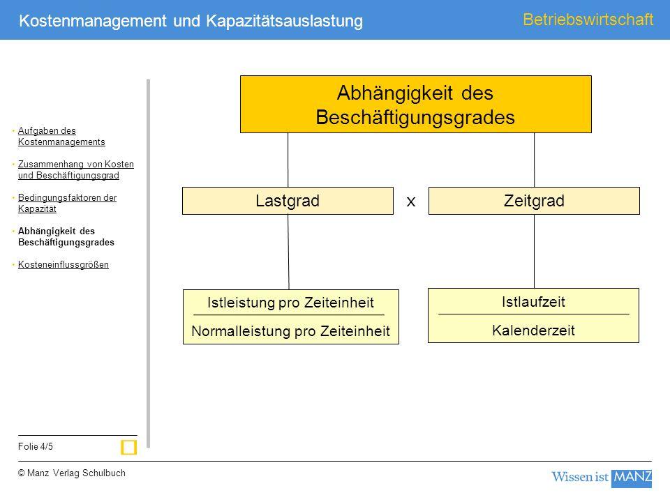 © Manz Verlag Schulbuch Betriebswirtschaft Folie 4/5 Kostenmanagement und Kapazitätsauslastung Lastgrad Zeitgrad Abhängigkeit des Beschäftigungsgrades