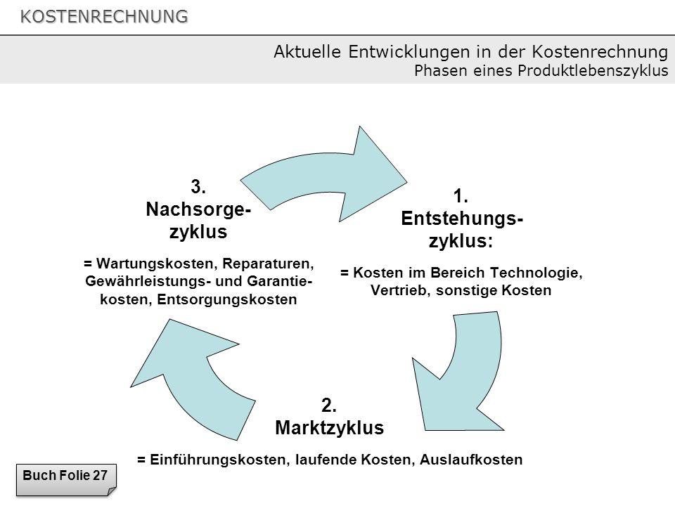 KOSTENRECHNUNG 1. Entstehungs- zyklus: = Kosten im Bereich Technologie, Vertrieb, sonstige Kosten 2. Marktzyklus = Einführungskosten, laufende Kosten,