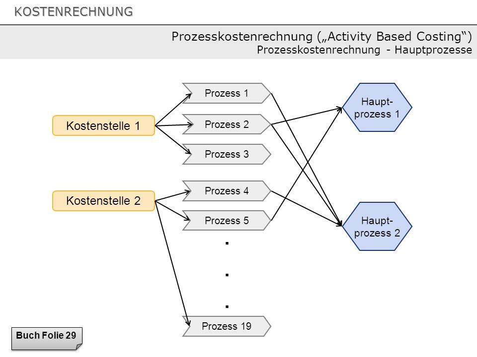 KOSTENRECHNUNG Kostenstelle 1...... Kostenstelle 2 Prozess 1 Prozess 2 Prozess 3 Prozess 4 Prozess 5 Prozess 19 Haupt- prozess 1 Haupt- prozess 2 Buch