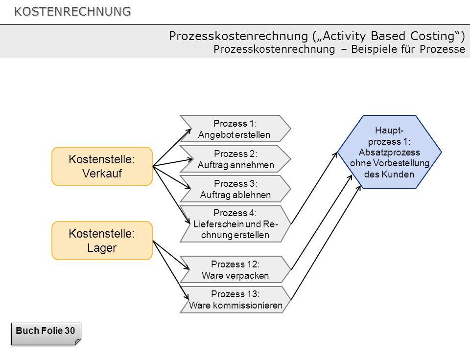 KOSTENRECHNUNG Kostenstelle: Verkauf Kostenstelle: Lager Prozess 1: Angebot erstellen Prozess 2: Auftrag annehmen Prozess 3: Auftrag ablehnen Prozess
