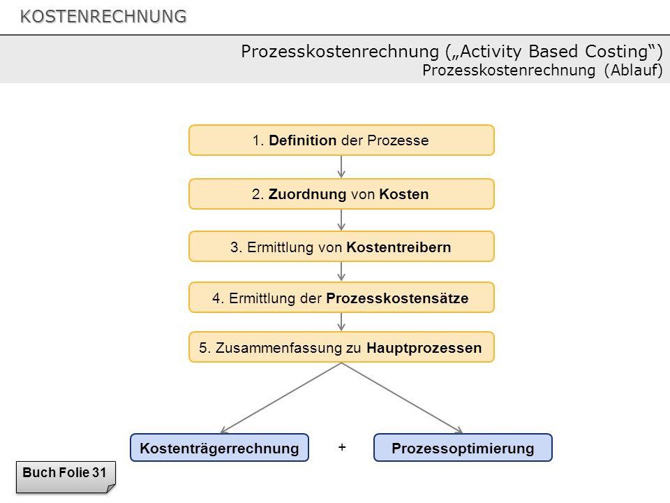 KOSTENRECHNUNG 1. Definition der Prozesse 2. Zuordnung von Kosten 3. Ermittlung von Kostentreibern 4. Ermittlung der Prozesskostensätze 5. Zusammenfas