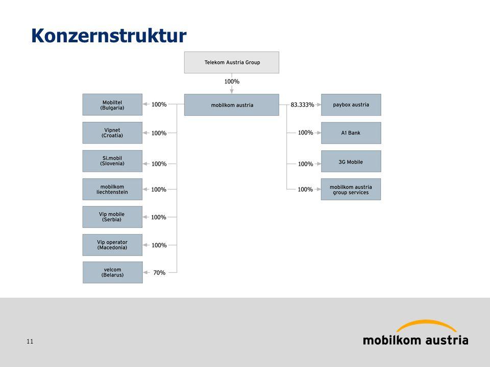 11 Konzernstruktur