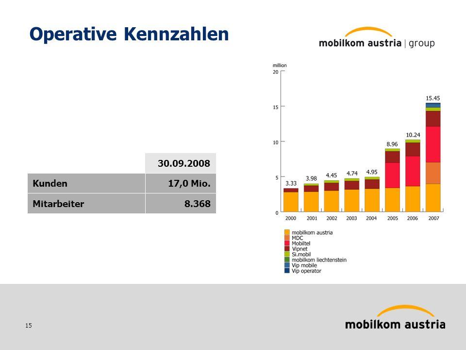 15 Operative Kennzahlen 30.09.2008 17,0 Mio.Kunden 8.368Mitarbeiter