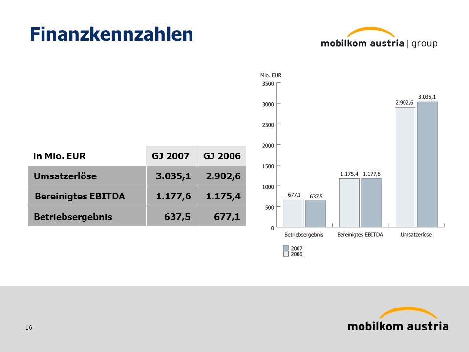 16 Finanzkennzahlen 3.035,1Umsatzerlöse 1.177,6Bereinigtes EBITDA 637,5Betriebsergebnis 2.902,6 1.175,4 677,1 GJ 2007 GJ 2006 in Mio.