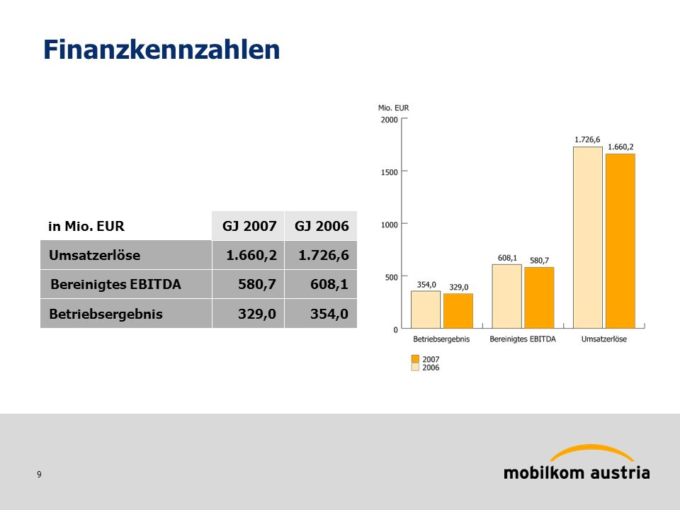 20 Si.mobil (Slowenien) Einstieg: Februar 2001 CEO: Dejan Turk GSM, GPRS, EDGE, UMTS 3 Mitbewerber Marktpenetration: 100,1% Kunden: 552.200 Marktanteil: 27,5% Umsatzerlöse*: 170,3 Mio.