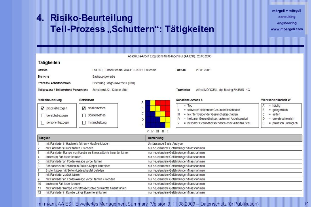 mörgeli + mörgeli consulting engineering www.moergeli.com m+m/am, AA ESI, Erweitertes Management Summary, (Version 3, 11.08.2003 – Datenschutz für Publikation) 19 4.Risiko-Beurteilung Teil-Prozess Schuttern: Tätigkeiten
