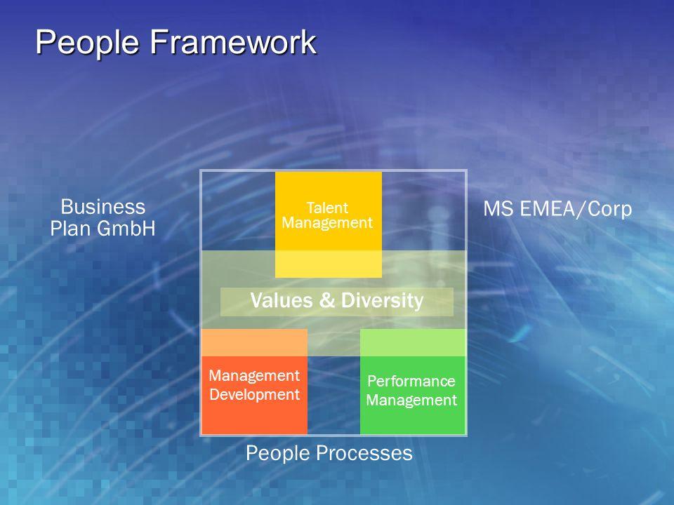 People Framework MS EMEA /Corp People Processes Values & Diversity Talent Management Development Performance Management Business Plan GmbH