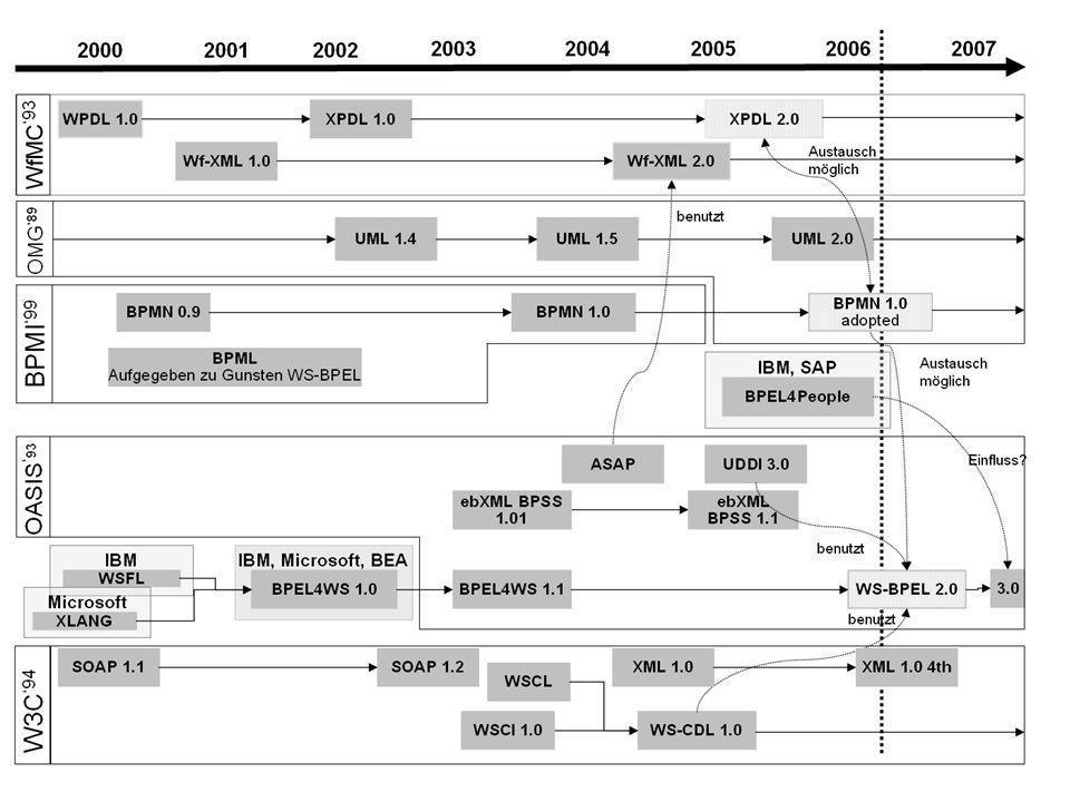 _ 4 Warum Standards für BPM/Workflow?
