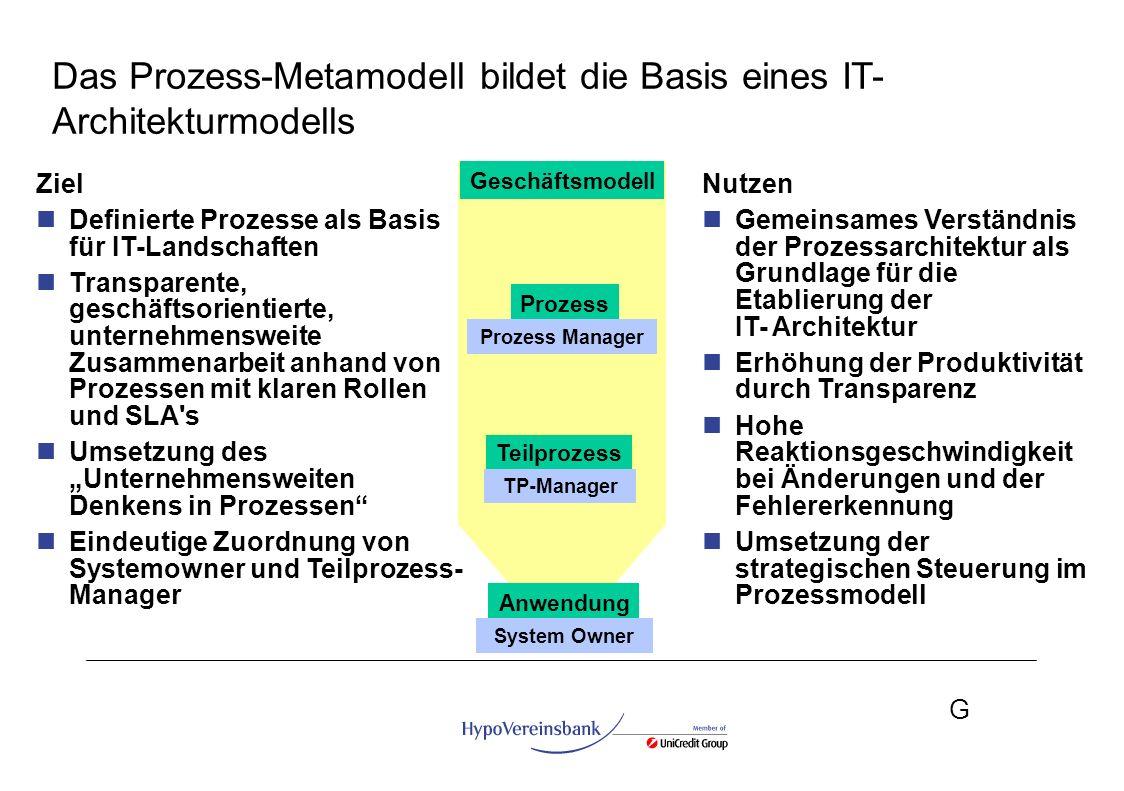 G Geschäftsmodell Prozess Teilprozess Anwendung Prozess Manager TP-Manager System Owner Das Prozess-Metamodell bildet die Basis eines IT- Architekturm