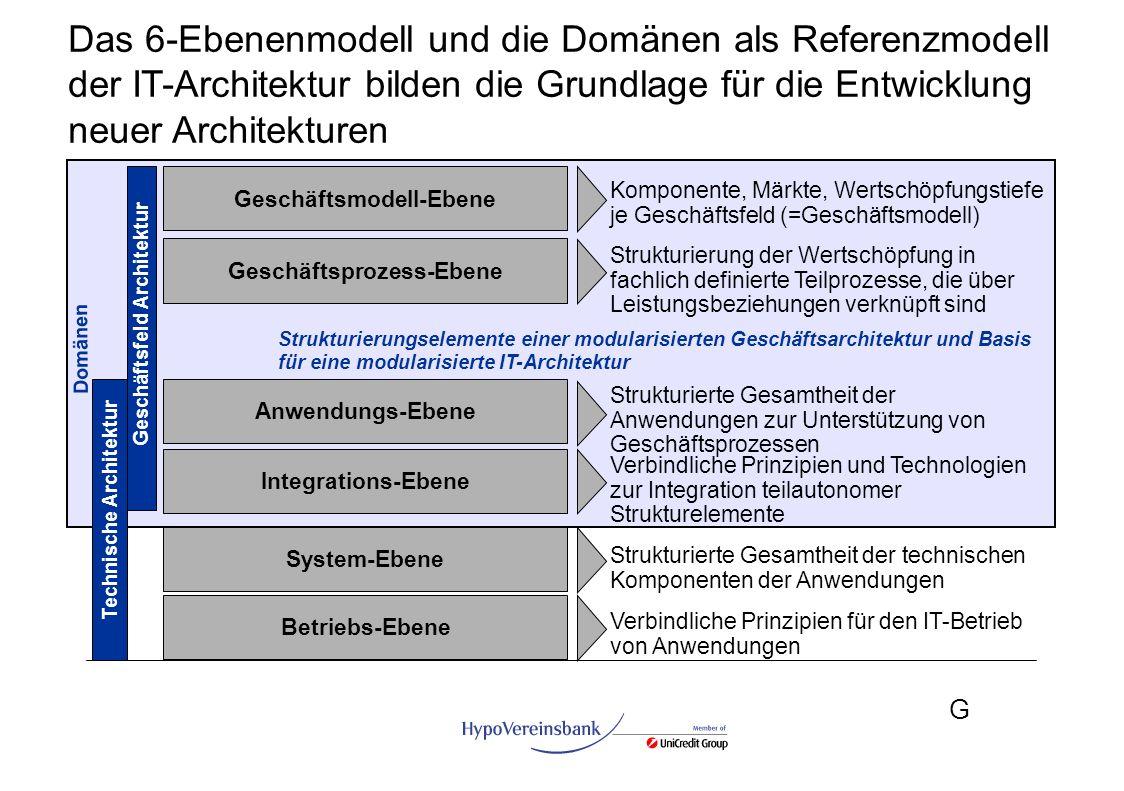 G Das 6-Ebenenmodell und die Domänen als Referenzmodell der IT-Architektur bilden die Grundlage für die Entwicklung neuer Architekturen Strukturierte