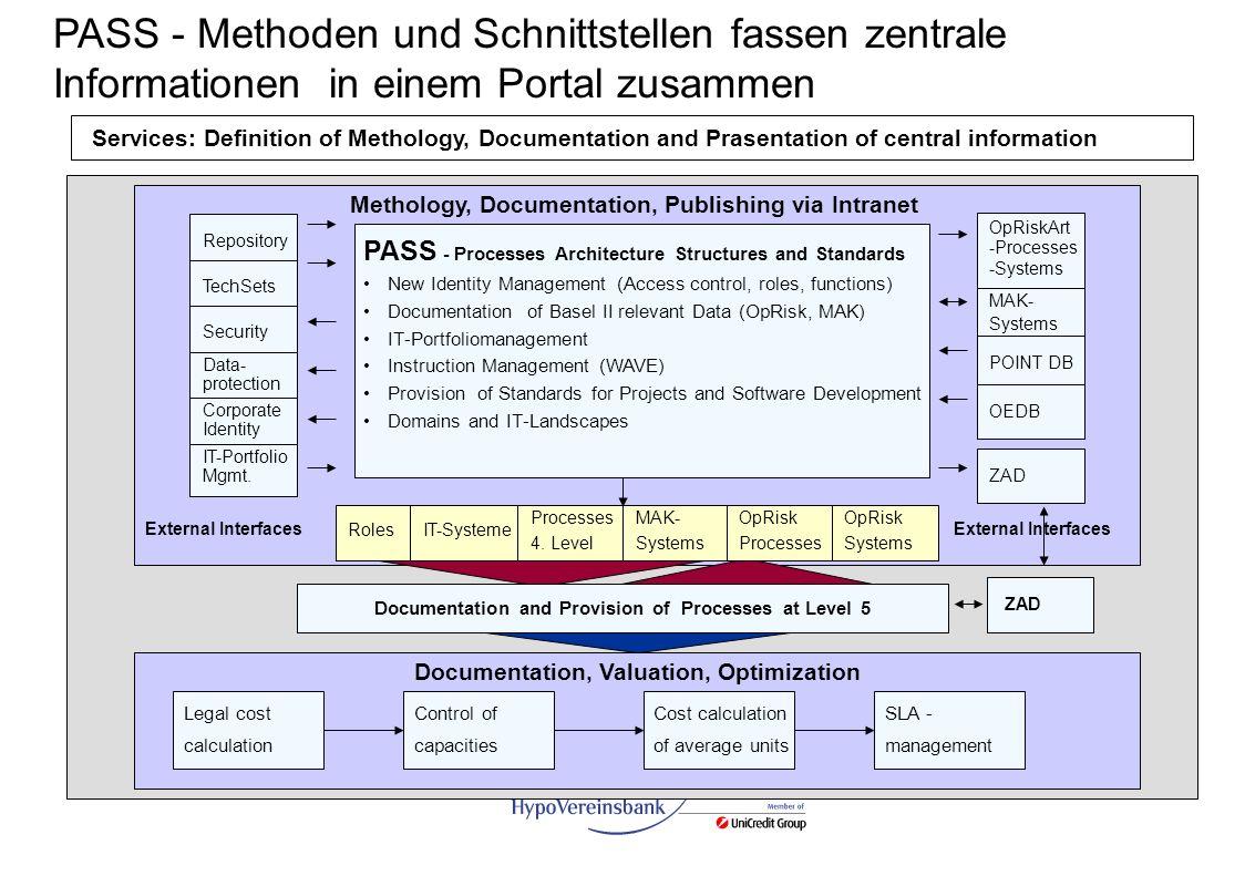 G PASS - Methoden und Schnittstellen fassen zentrale Informationen in einem Portal zusammen Methology, Documentation, Publishing via Intranet PASS - P