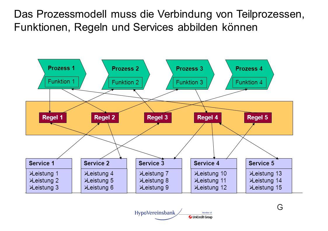 G Das Prozessmodell muss die Verbindung von Teilprozessen, Funktionen, Regeln und Services abbilden können Prozess 1 Funktion 1 Prozess 2 Funktion 2 P