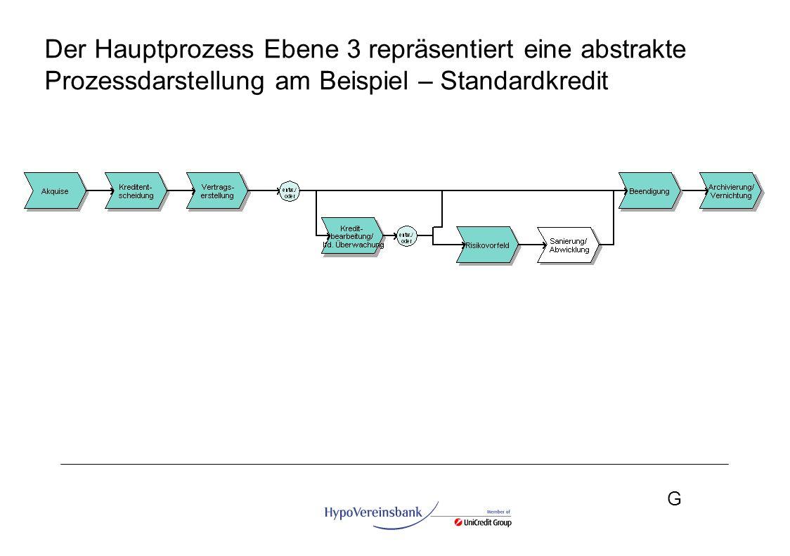 G Der Hauptprozess Ebene 3 repräsentiert eine abstrakte Prozessdarstellung am Beispiel – Standardkredit
